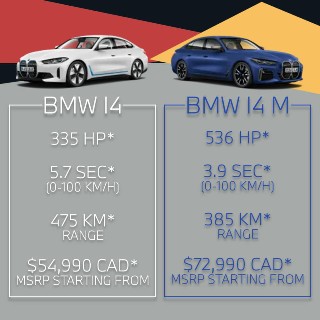 BMW i4 and BMW i4 M comparison