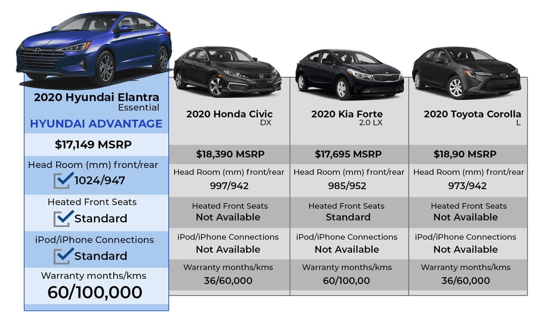 elantra comparison chart