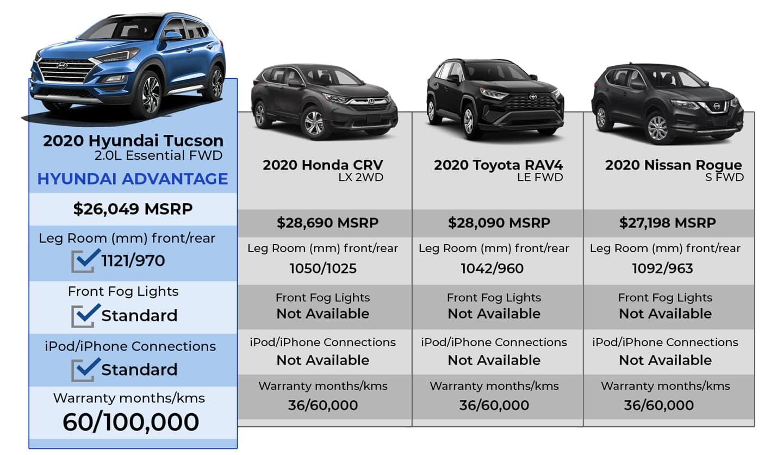 tucson comparison chart