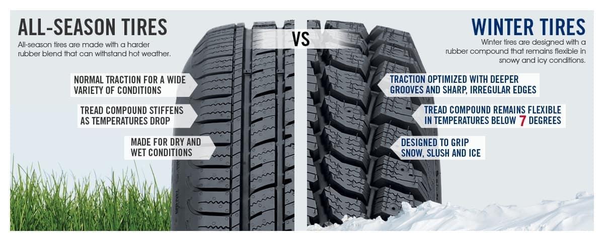 All-Season Tire vs. Winter Tires